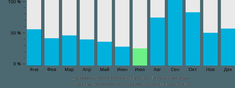 Динамика поиска авиабилетов из Иркутска в Турцию по месяцам