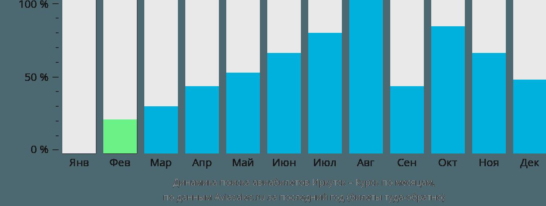 Динамика поиска авиабилетов из Иркутска в Курск по месяцам