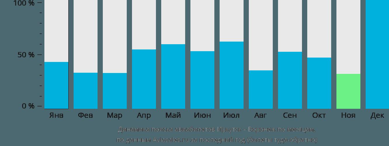 Динамика поиска авиабилетов из Иркутска в Воронеж по месяцам