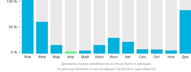 Динамика поиска авиабилетов из Иссык-Куля по месяцам