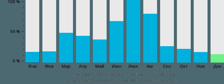 Динамика поиска авиабилетов из Импхала по месяцам