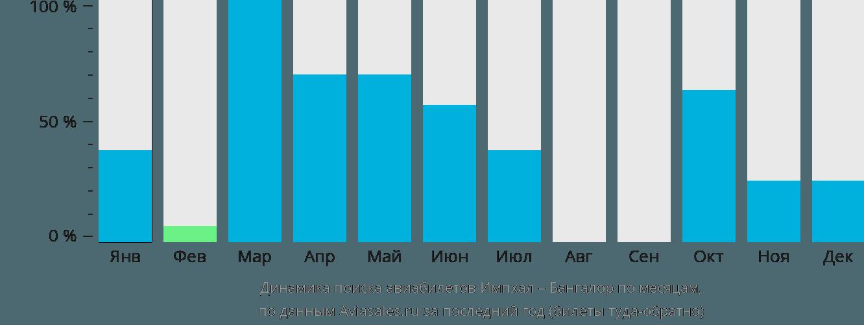 Динамика поиска авиабилетов из Импхала в Бангалор по месяцам