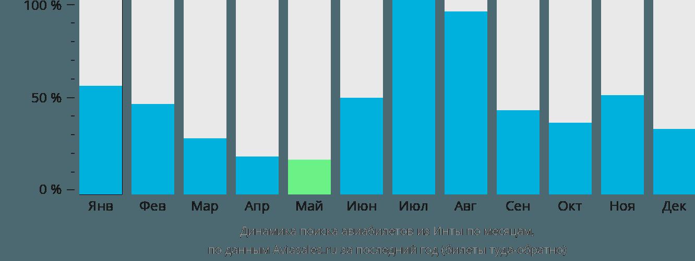 Динамика поиска авиабилетов из Инты по месяцам