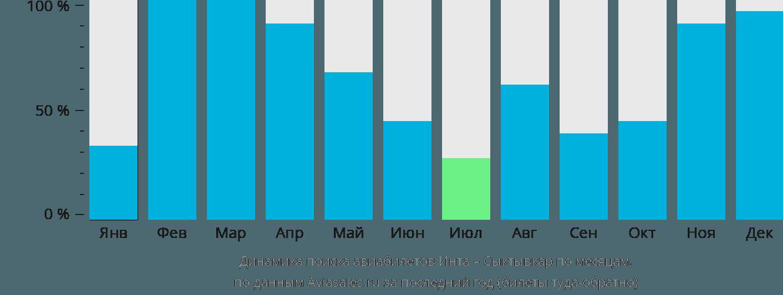 Динамика поиска авиабилетов из Инты в Сыктывкар по месяцам