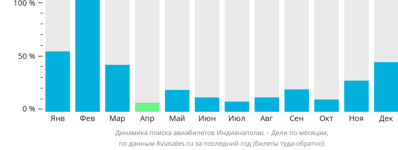 Динамика поиска авиабилетов из Индианаполиса в Дели по месяцам
