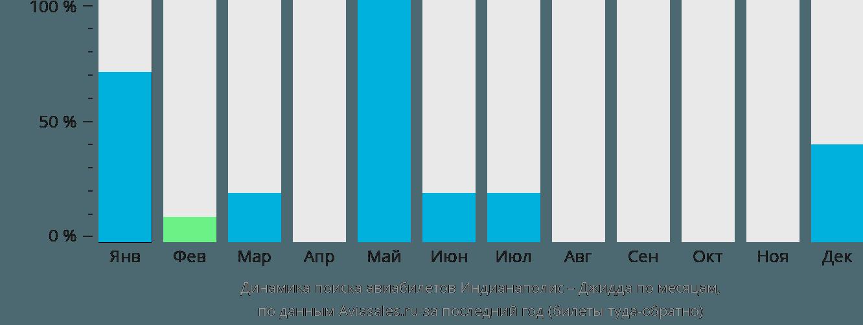 Динамика поиска авиабилетов из Индианаполиса в Джидду по месяцам