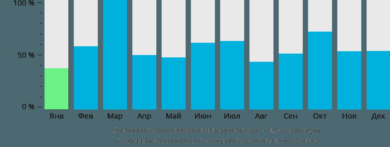 Динамика поиска авиабилетов из Индианаполиса в США по месяцам