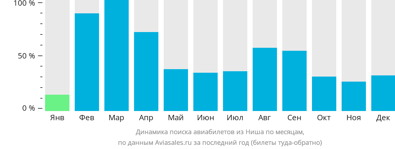 Динамика поиска авиабилетов из Ниша по месяцам