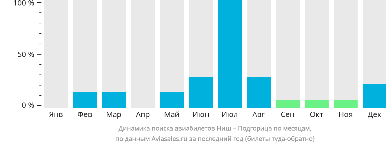 Динамика поиска авиабилетов из Ниша в Подгорицу по месяцам