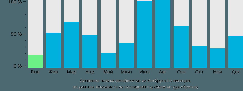 Динамика поиска авиабилетов из Инсбрука по месяцам
