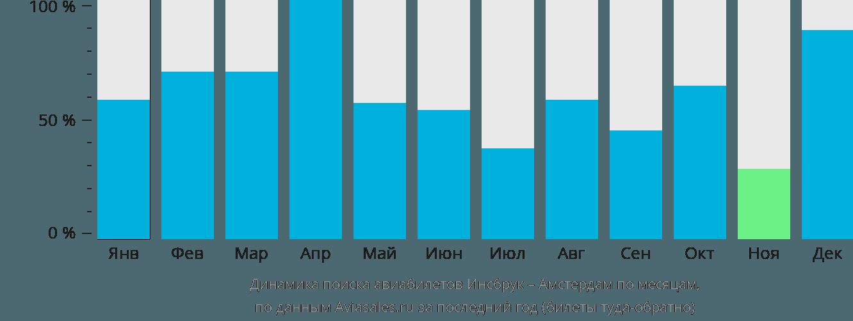 Динамика поиска авиабилетов из Инсбрука в Амстердам по месяцам