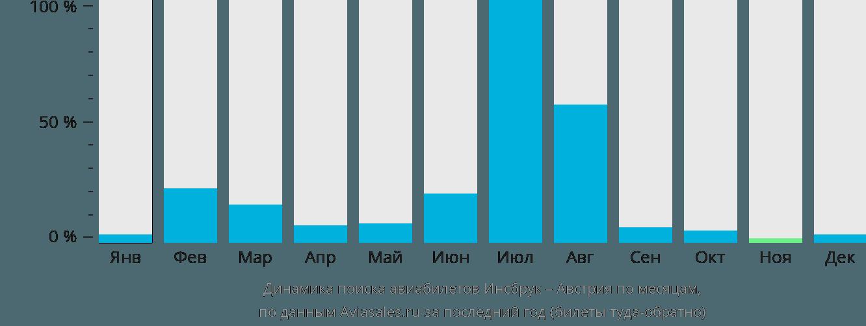 Динамика поиска авиабилетов из Инсбрука в Австрию по месяцам