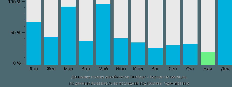Динамика поиска авиабилетов из Инсбрука в Берлин по месяцам