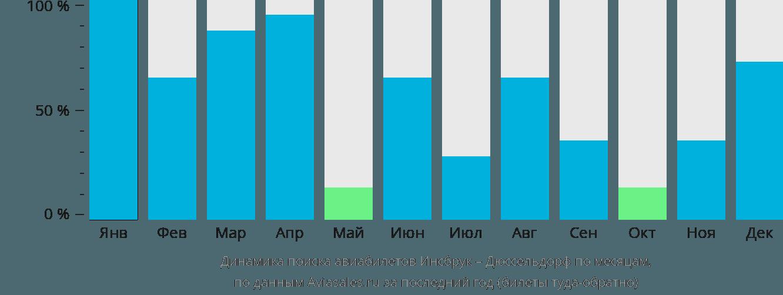 Динамика поиска авиабилетов из Инсбрука в Дюссельдорф по месяцам