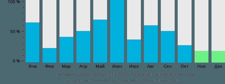 Динамика поиска авиабилетов из Инсбрука во Франкфурт-на-Майне по месяцам