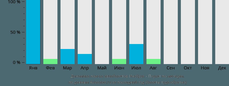 Динамика поиска авиабилетов из Инсбрука на Пхукет по месяцам