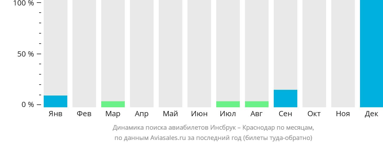 Динамика поиска авиабилетов из Инсбрука в Краснодар по месяцам