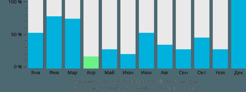 Динамика поиска авиабилетов из Инсбрука в Париж по месяцам