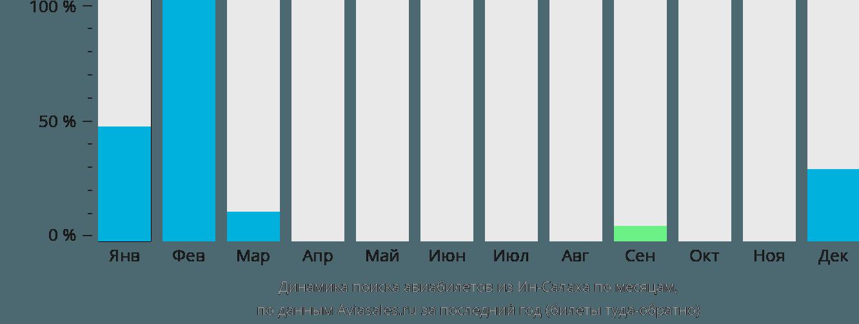 Динамика поиска авиабилетов из Ин-Салаха по месяцам