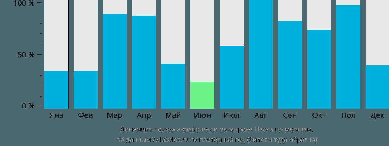 Динамика поиска авиабилетов из Острова Пасхи по месяцам