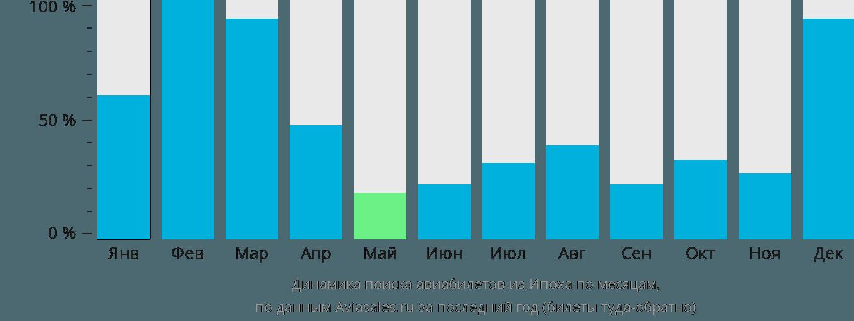 Динамика поиска авиабилетов из Ипоха по месяцам