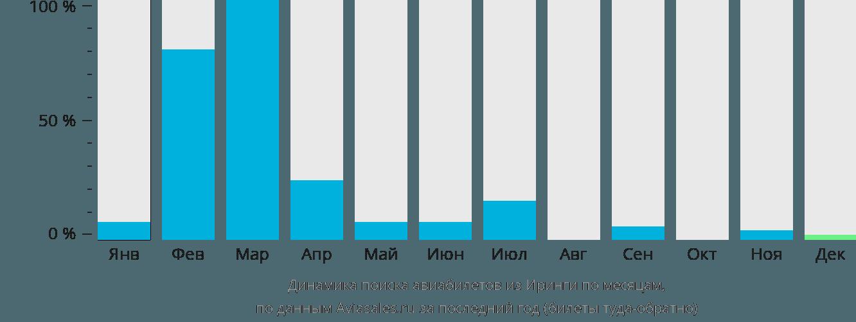Динамика поиска авиабилетов из Иринги по месяцам