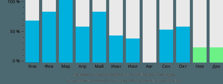 Динамика поиска авиабилетов из Ла-Риохи по месяцам