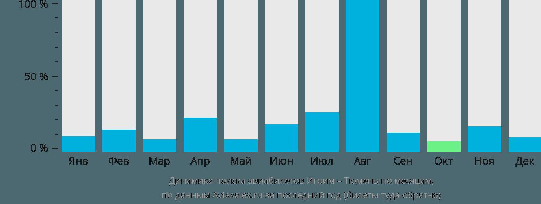 Динамика поиска авиабилетов из Игрим в Тюмень по месяцам
