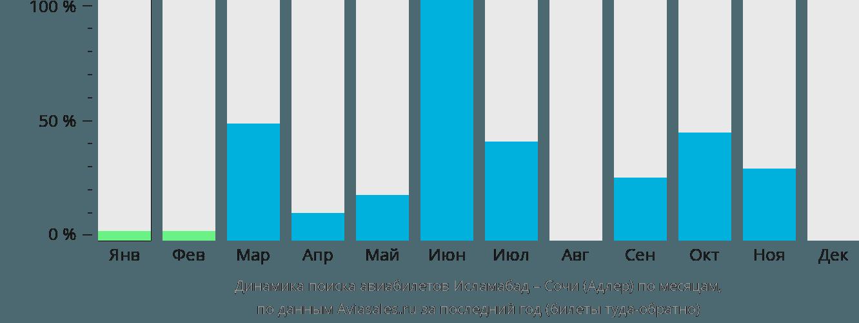 Динамика поиска авиабилетов из Исламабада в Сочи по месяцам