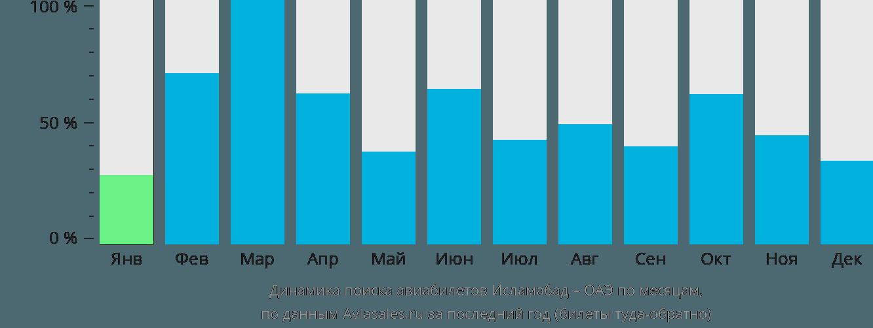 Динамика поиска авиабилетов из Исламабада в ОАЭ по месяцам