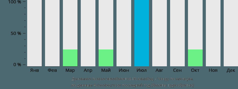 Динамика поиска авиабилетов из Исламабада в Чэнду по месяцам