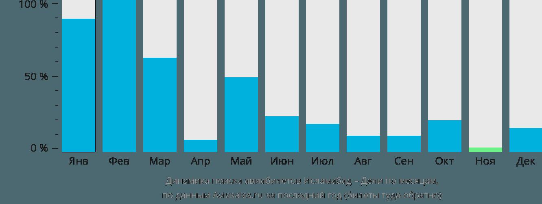 Динамика поиска авиабилетов из Исламабада в Дели по месяцам