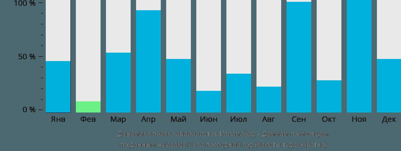 Динамика поиска авиабилетов из Исламабада в Даммам по месяцам