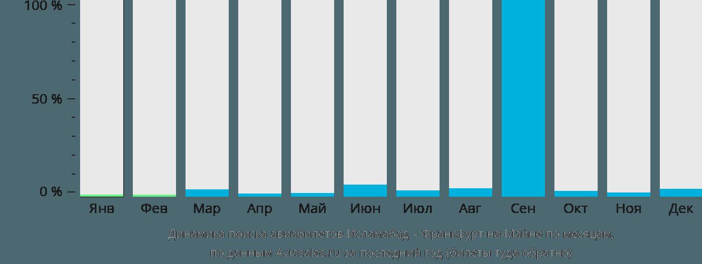 Динамика поиска авиабилетов из Исламабада во Франкфурт-на-Майне по месяцам