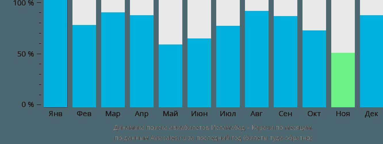 Динамика поиска авиабилетов из Исламабада в Карачи по месяцам