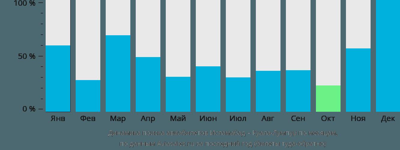 Динамика поиска авиабилетов из Исламабада в Куала-Лумпур по месяцам