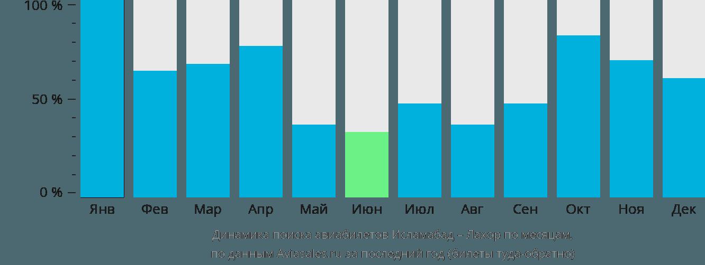 Динамика поиска авиабилетов из Исламабада в Лахор по месяцам