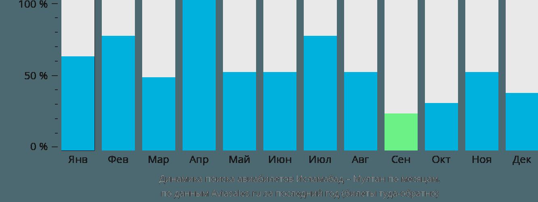 Динамика поиска авиабилетов из Исламабада в Мултан по месяцам
