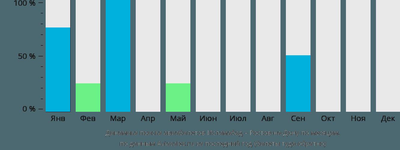 Динамика поиска авиабилетов из Исламабада в Ростов-на-Дону по месяцам