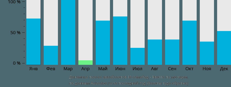 Динамика поиска авиабилетов из Исламабада в Кветту по месяцам