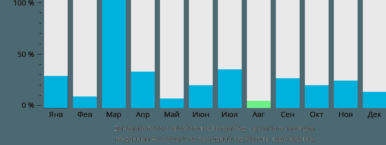 Динамика поиска авиабилетов из Исламабада в Урумчи по месяцам