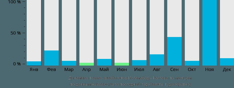 Динамика поиска авиабилетов из Исламабада в Калгари по месяцам