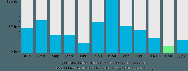 Динамика поиска авиабилетов из Ыспарты по месяцам
