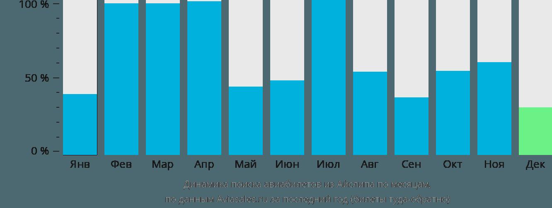 Динамика поиска авиабилетов из Айлипа по месяцам