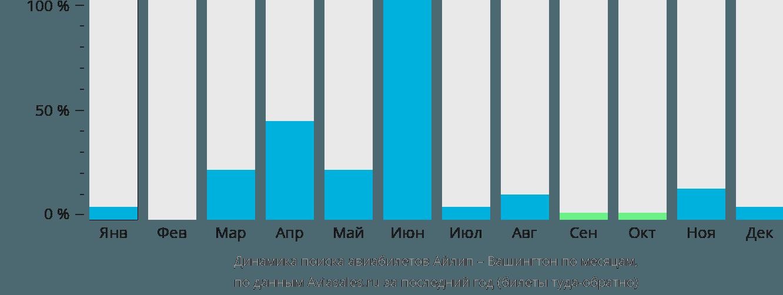 Динамика поиска авиабилетов из Айлипа в Вашингтон по месяцам