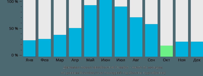 Динамика поиска авиабилетов из Стамбула в Анапу по месяцам