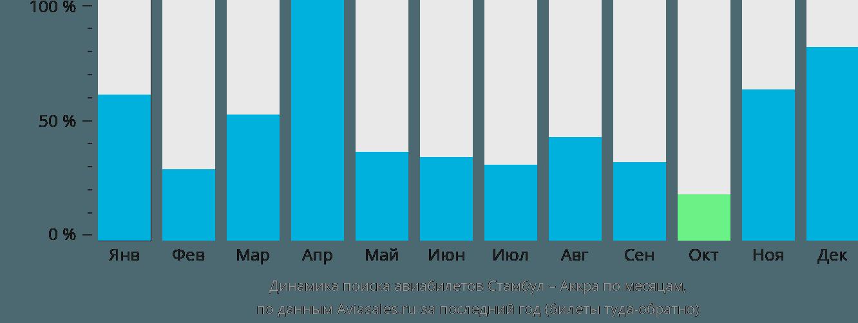 Динамика поиска авиабилетов из Стамбула в Аккру по месяцам
