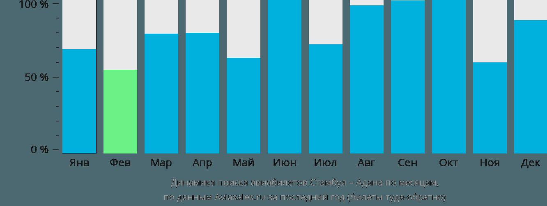 Динамика поиска авиабилетов из Стамбула в Адану по месяцам