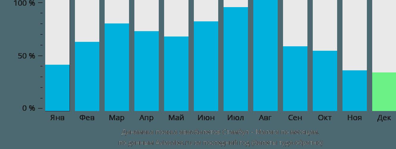 Динамика поиска авиабилетов из Стамбула в Малагу по месяцам