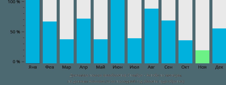 Динамика поиска авиабилетов из Стамбула в Актюбинск по месяцам